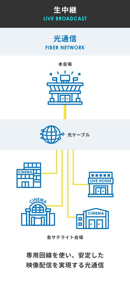 中継 光通信